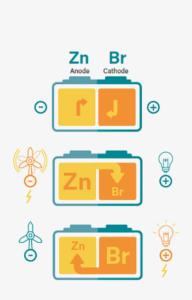 BSEF bromine energy storage zinc flow batteries