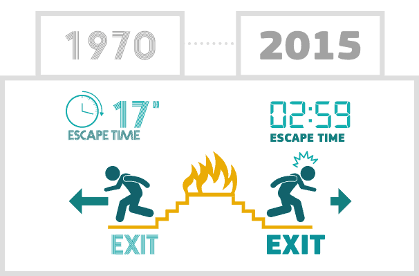 Escape time flame retardantsEscape time flame retardants