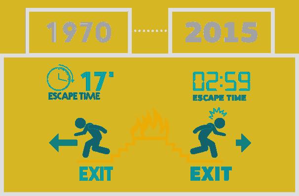 Escape time flame retardantsEscape time flame retardants