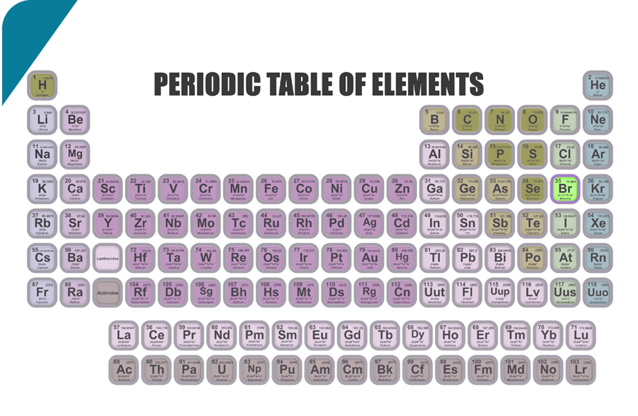 The International Year Of The Periodic Table Let S Talk