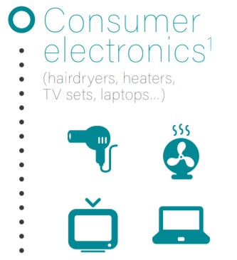 Consumer electronics which have BFR in them are hairdryers, heaters, tv, laptop